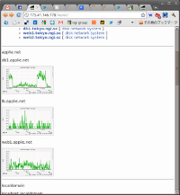 muninのトップページで各サーバのグラフを表示する